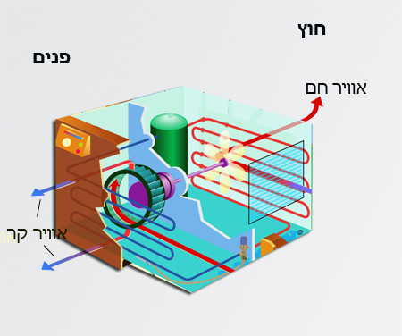 איך פועל מזגן? איך עובד מזגן?